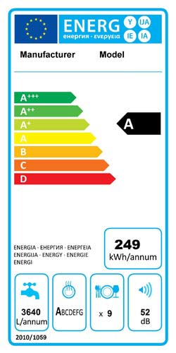 Energy efficiency rating for a dishwasher