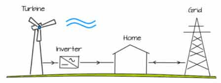 How a domestic wind turbine feeds electricity to your home and to the national grid