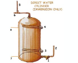 Direct Water Cylinder