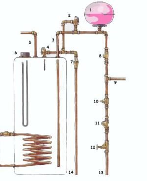 Hot Water Systems | Domestic Heating and Hot Water Systems Explained ...