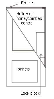 Door cross section showing lock block