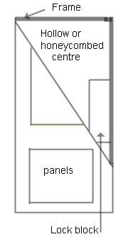 Honeycomb door cross section