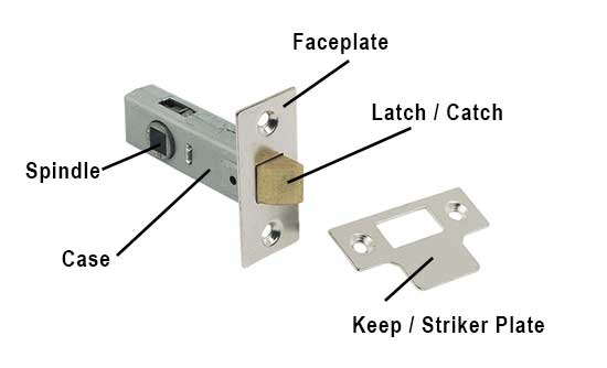 Parts of a standard mortice latch