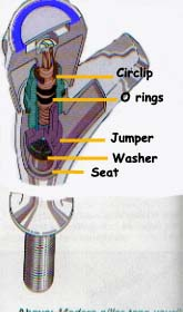 The main internal elements of a tap including the circlip, jumper, washer and seat