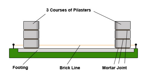 Lay 3 courses of pilasters
