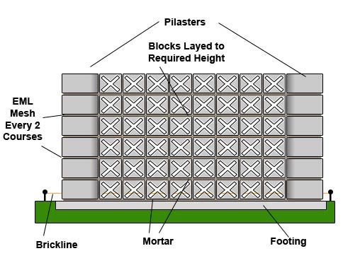 Lay blocks to required height