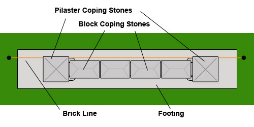 Coping stones layed on top layer