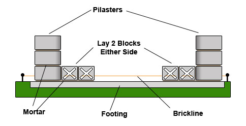 Lay 2 blocks inbetween pilasters