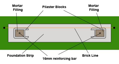 Levelling pilaster blocks