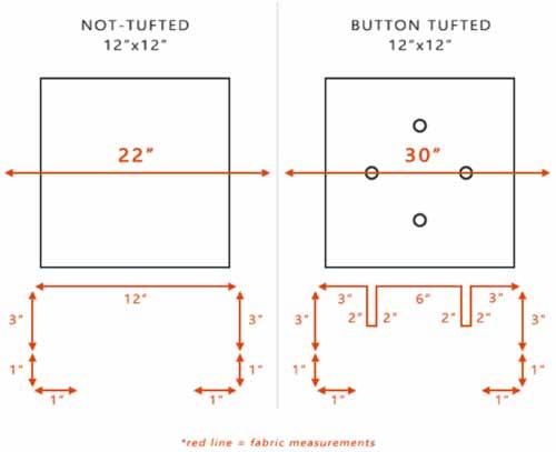 Fabric measurement example