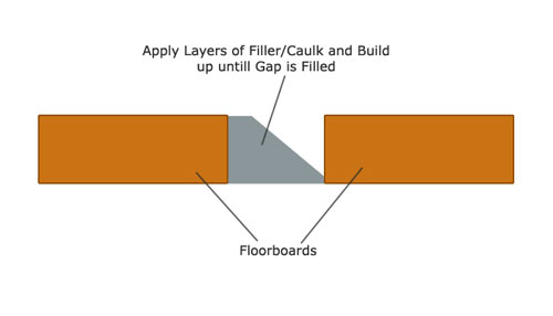 Caulk or filler used to build up layers until gap is filled