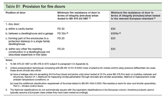 Fire Door Table B1 from Approved Document B