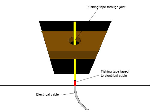 Electrical cable taped to end of fishing tape