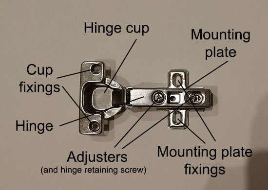 Parts of a concealed cabinet hinge