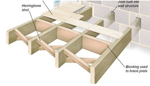 Cross section of joists built into a wall - Creaking Floorboards And Stairs How To Stop Floorboards Creaking