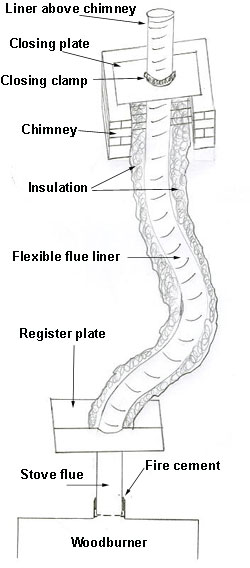 Flue liner and insulation diagram