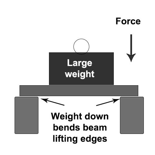 Forces act across the entire length of the beam