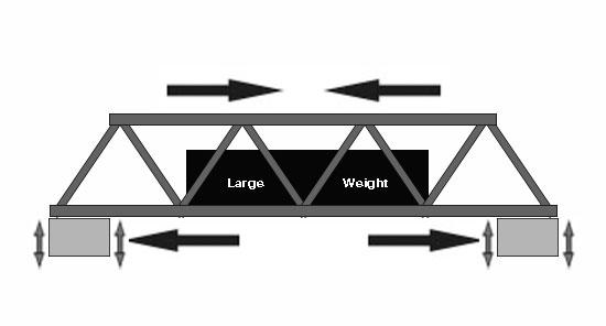 Stresses on box girder bridge
