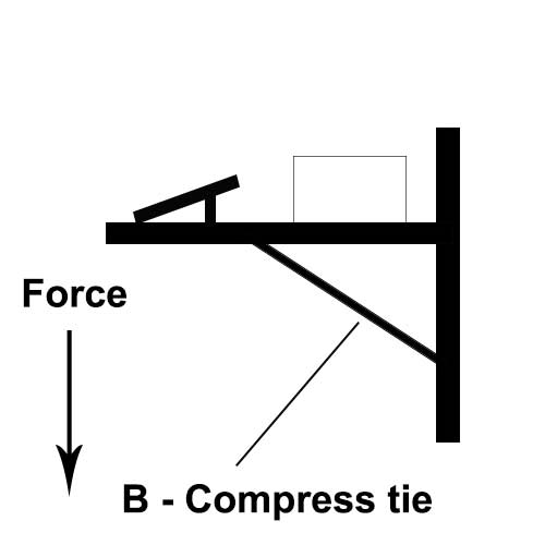 Weight of computer unit compresses the support beneath the shelf