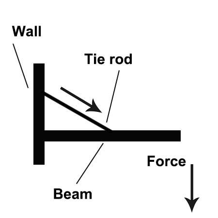 Tensile force on steel rod