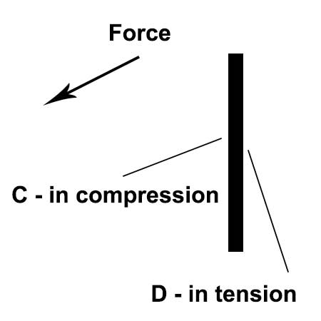vertical support bends inwards because of weight of computer. side 'd' is stretched whilst side 'c' is compressed