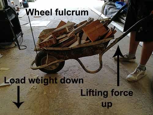 Lifting force of a wheelbarrow