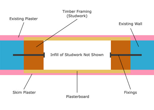 Stud infill in non load bearing wall