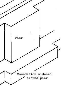 Foundation Strip
