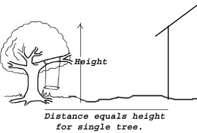 Distance between tree and building