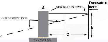 How to build a Garden Retaining Wall Laying Bricks and Blocks