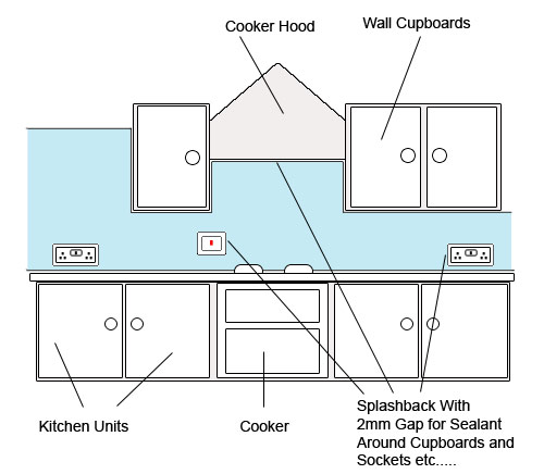 Splashback plan for kitchen