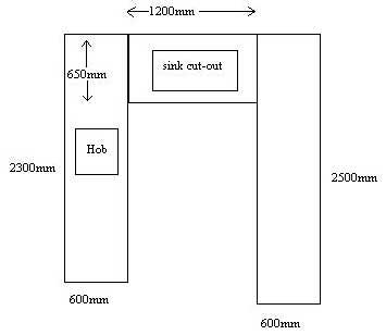 Kitchen worktops diagram