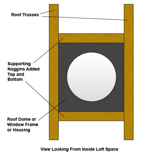Add noggins under roof window for support