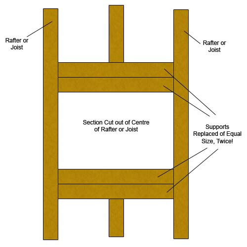 Strengthening cut rafters and joists