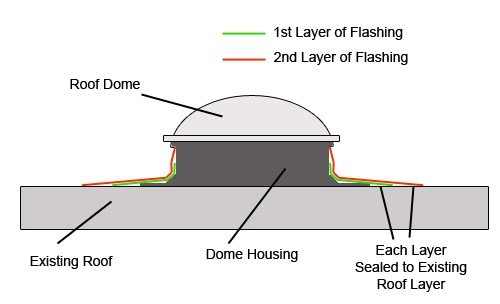 Roof dome and housing fitted to flat roof