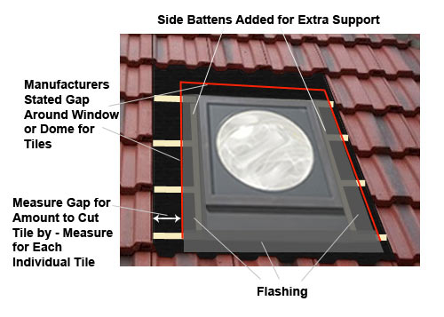 Measure for cutting roof tiles for dowm or window