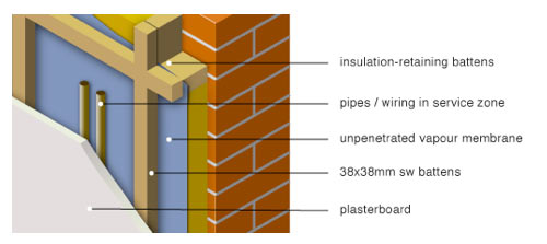 Wall Insulation Services : Insulating solid walls including ceilings and floors diy