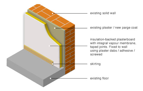 Fixing insulation boards to a wall