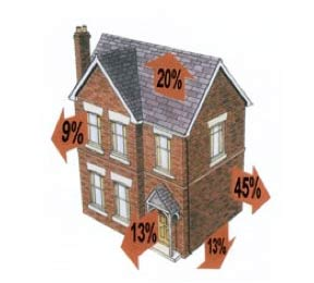 Percentage of heat loss from your home