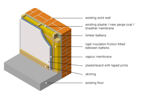 Insulating Solid Walls Including Ceilings And Floors Diy