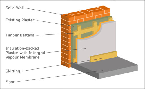 Installing solid wall insulation with battens