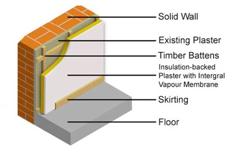 Insulating Solid Walls Including Ceilings and Floors | DIY