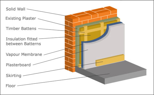 Insulating a solid internal wall