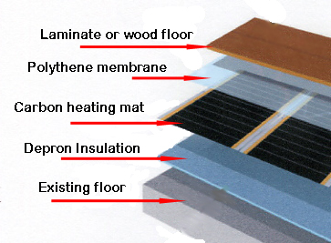 Cross section of flooring including carbon heating mat and Depron insulation