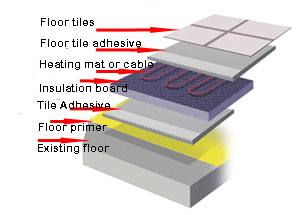 Cross section of flooring showing layers of floor tiles, heating mat, primer and existing floor