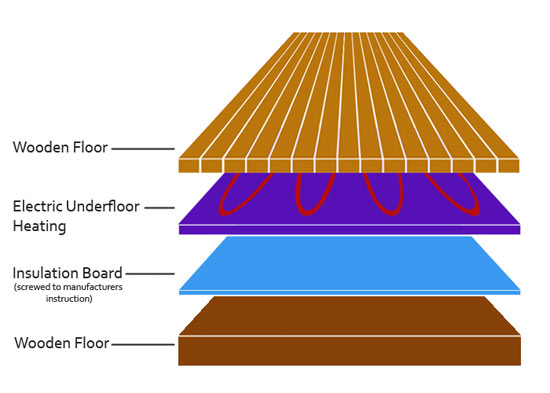 Layering for laminate and engineered flooring on heated wooden floor