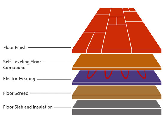 How To Install Underfloor Insulation For Underfloor Heating DIY Doctor - How to install heated floors on concrete