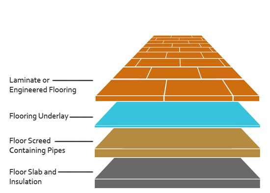 How To Install Underfloor Insulation For Underfloor Heating Diy Doctor