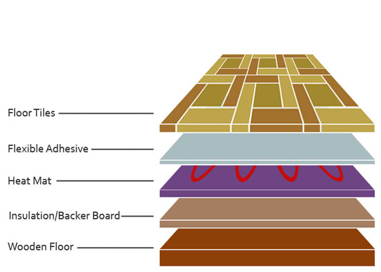 Layering For Tiles On Electrically Heated Floor