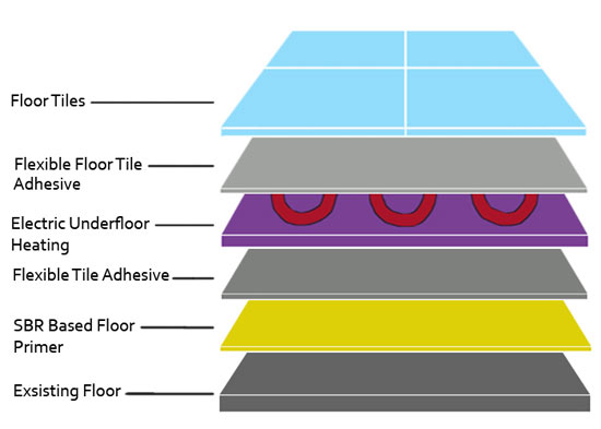 Underfloor heating on concrete floor with tile covering